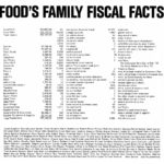 Carol Goodden • FOOD'S FAMILY FISCAL FACTS • 1971